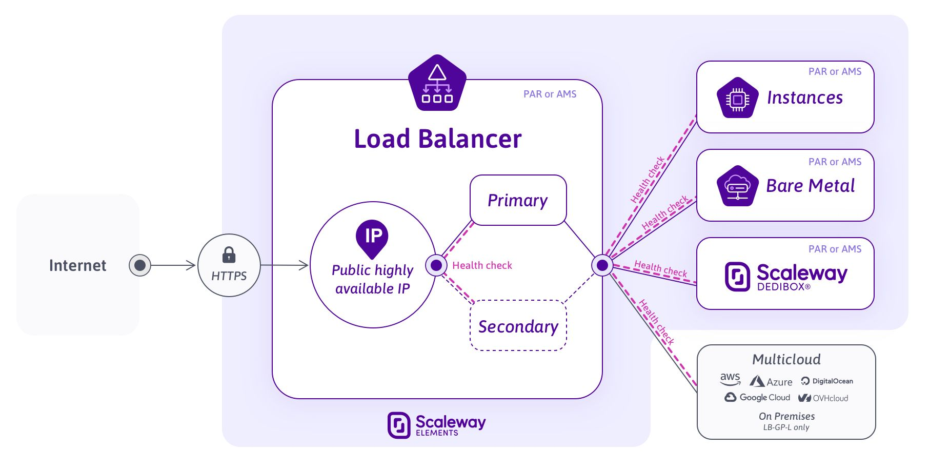 Load-balancer---New-offers