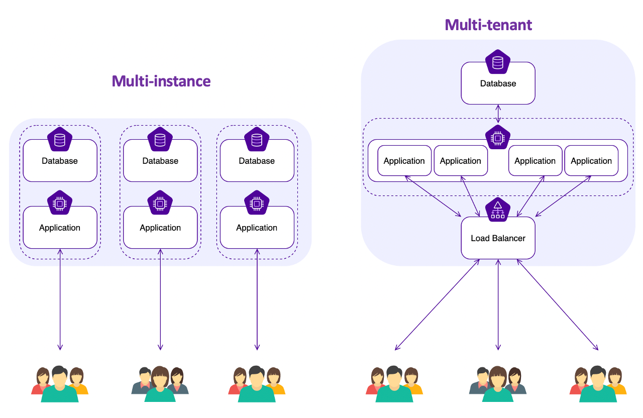diagram-multi-tenant-vs-multi-instance