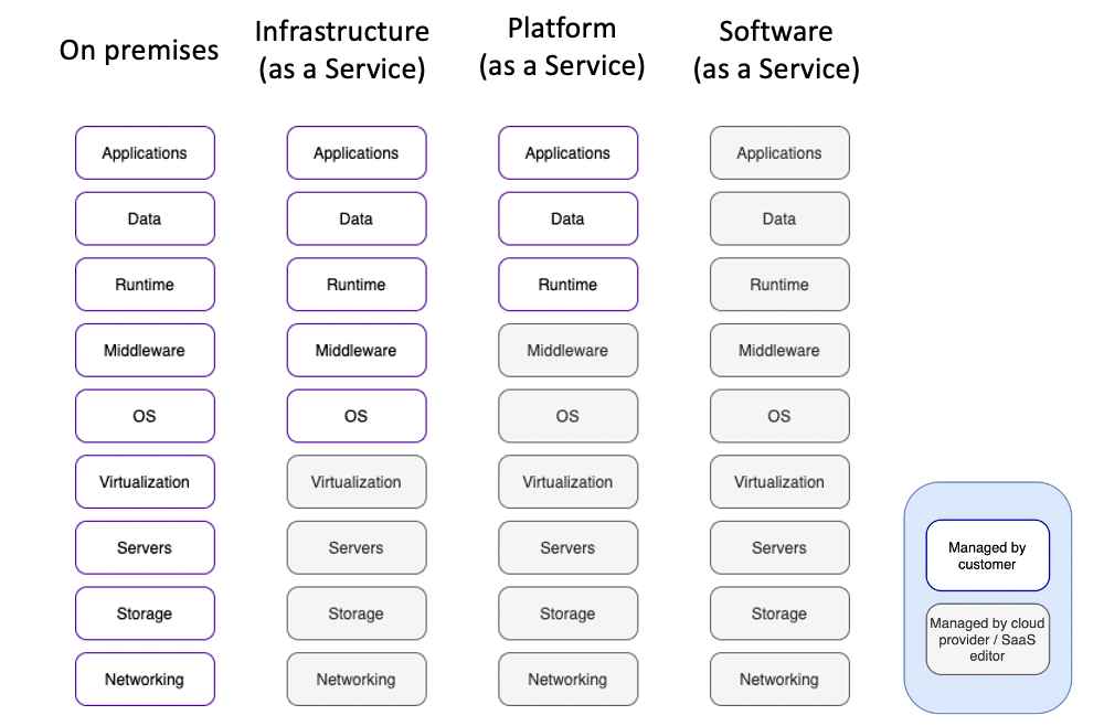 Saas Solutions Multi Tenant Vs Multi Instance Architectures
